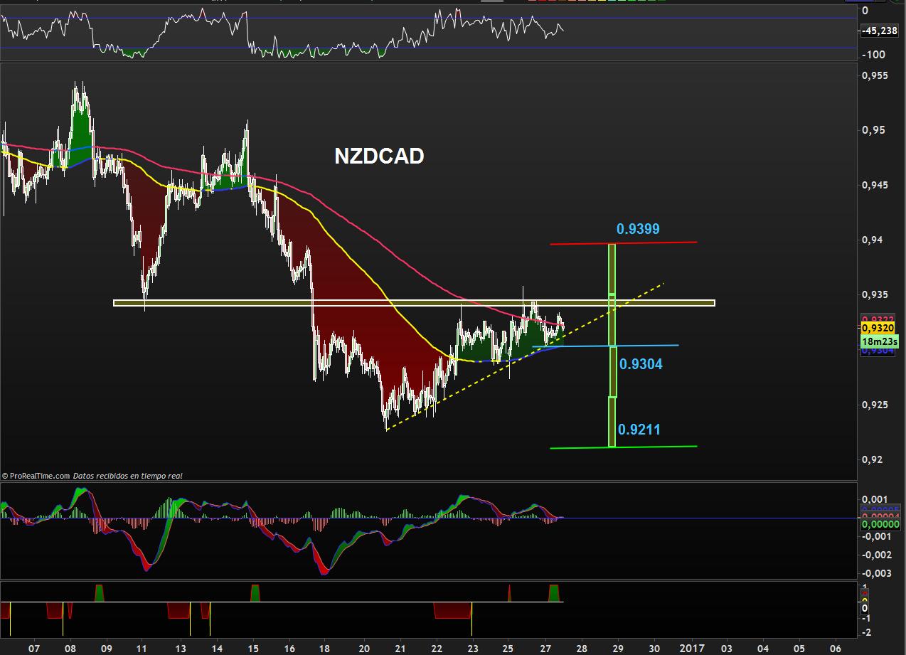 trading-nzdcad