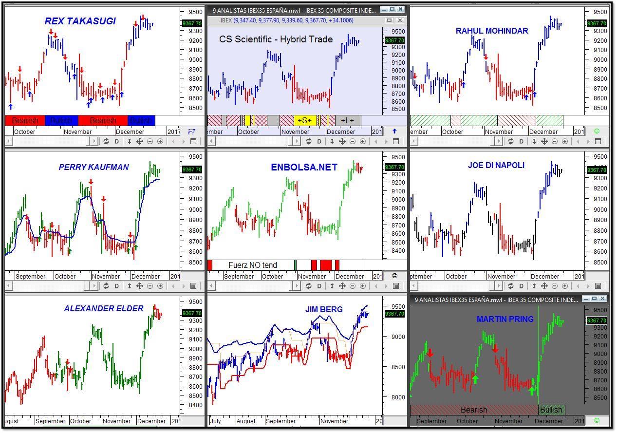 Casi todos optimistas en el corto plazo. 9 analistas en el IBEX