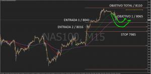 NASDAQ 100 FIBO BOX