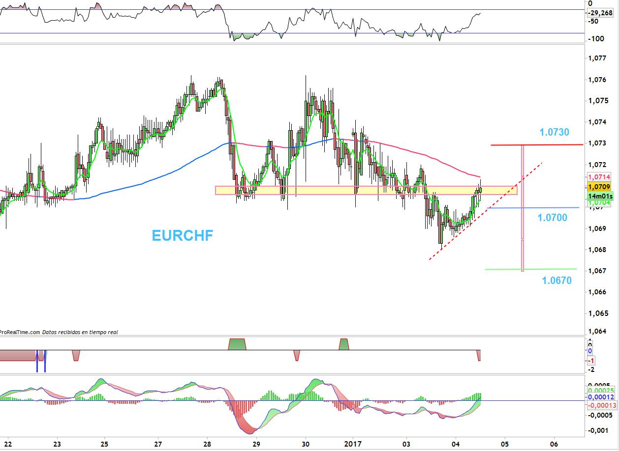 trading-eurchf