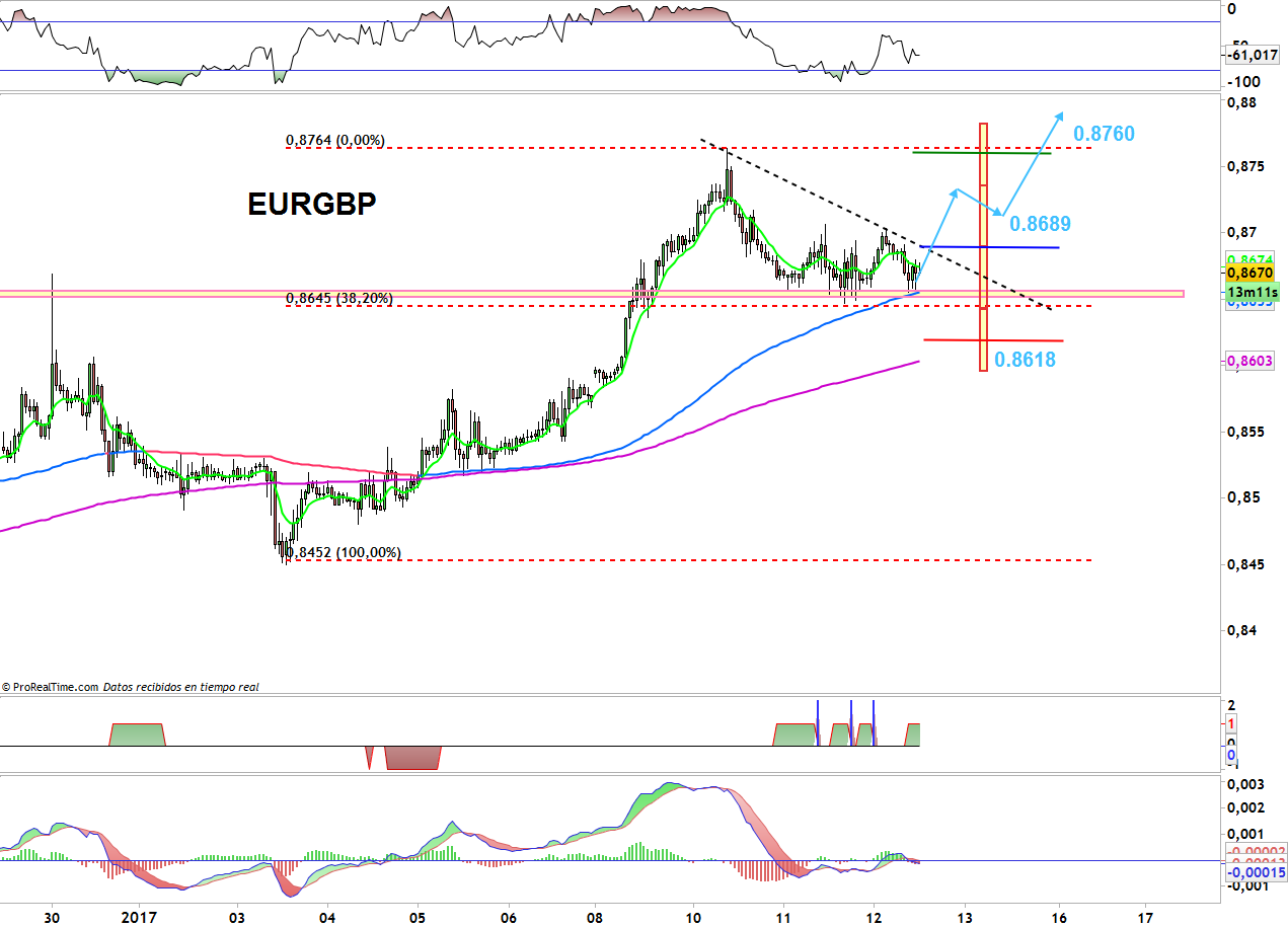 TRADING EURGBP