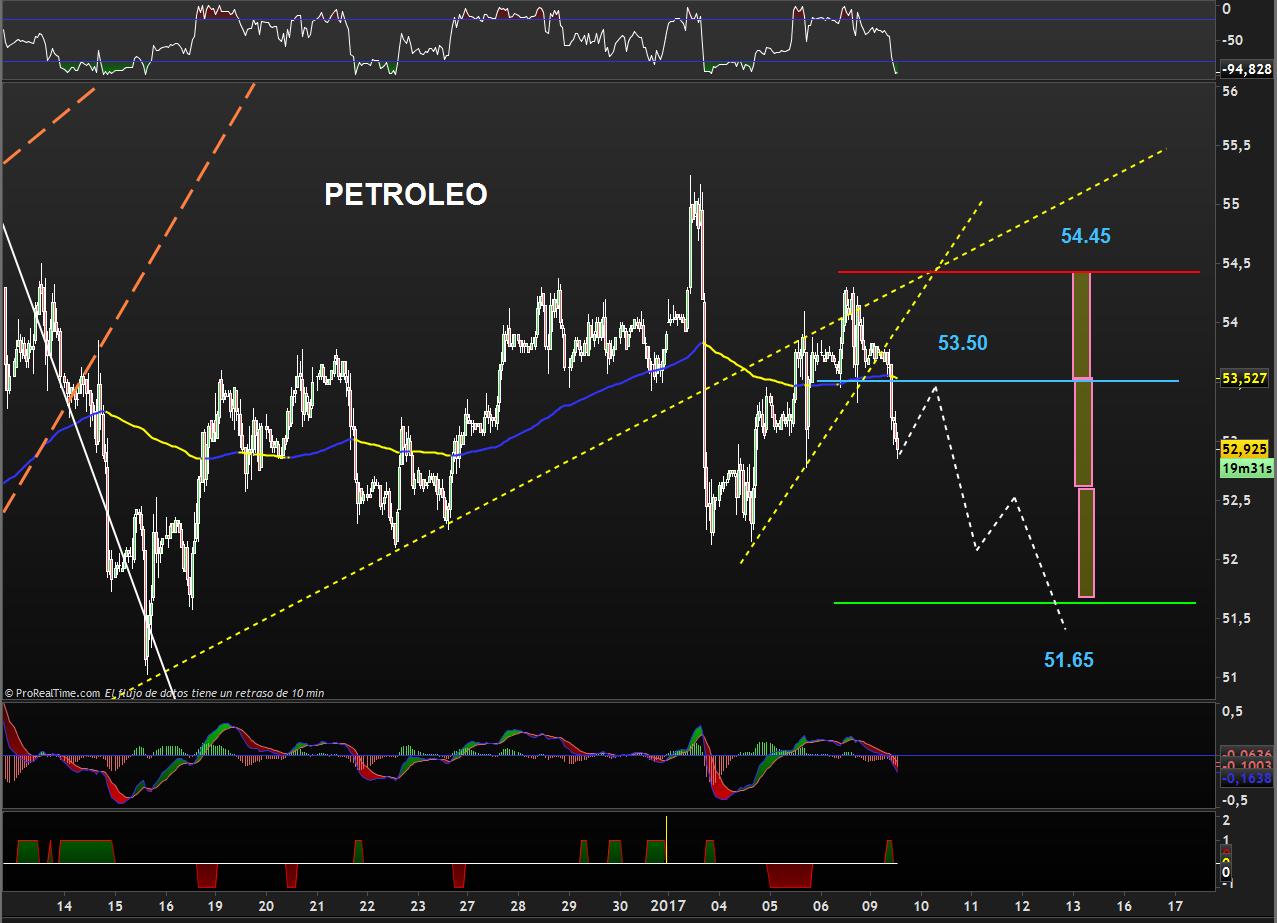 trading-petroleo