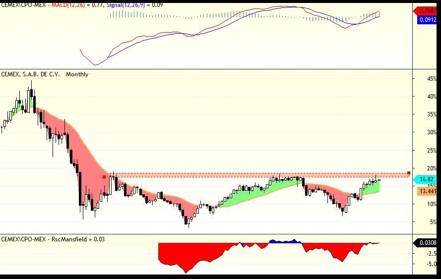 analisis_tecnico_cemex_02
