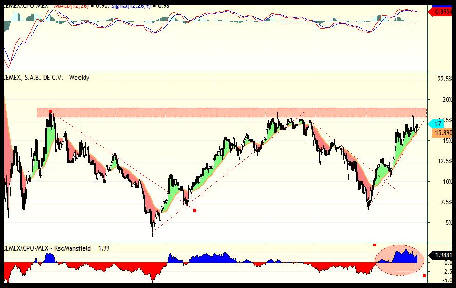 analisis_tecnico_cemex_03