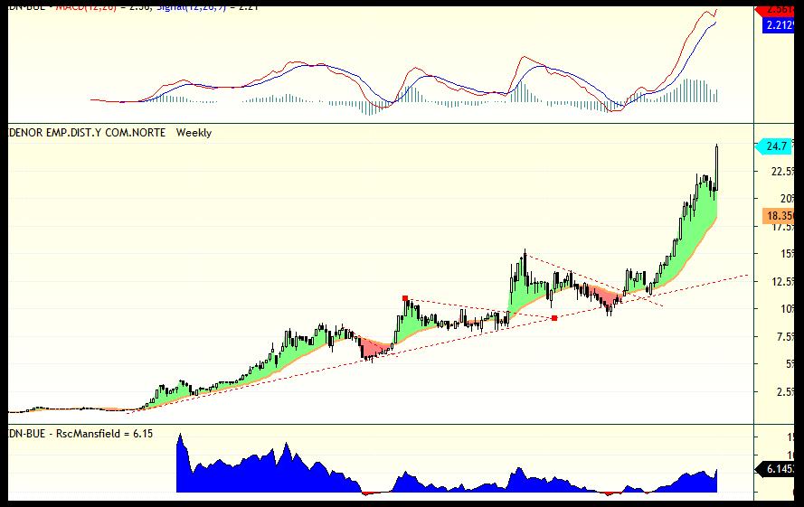 analisis_tecnico_edenor_02