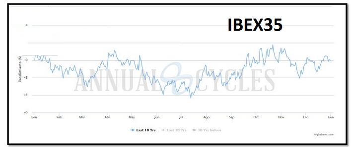 Acciones del Ibex y su estacionalidad. ¿Cómo sacarle rendimient - Blog Experts Training