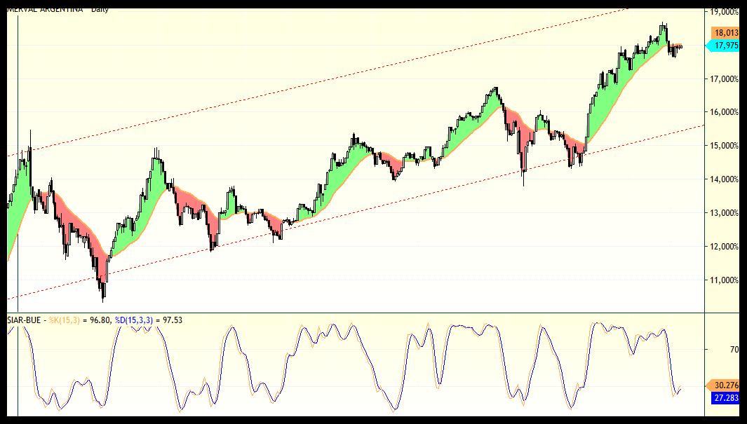 merval trading