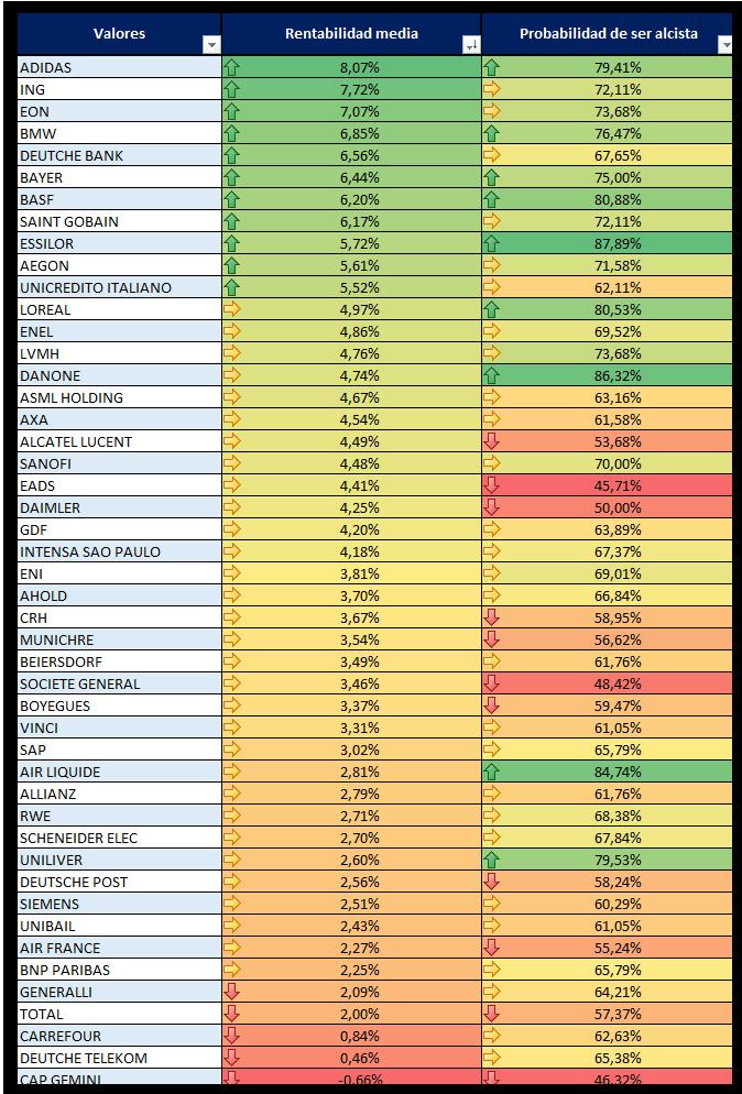 trading estacional europa