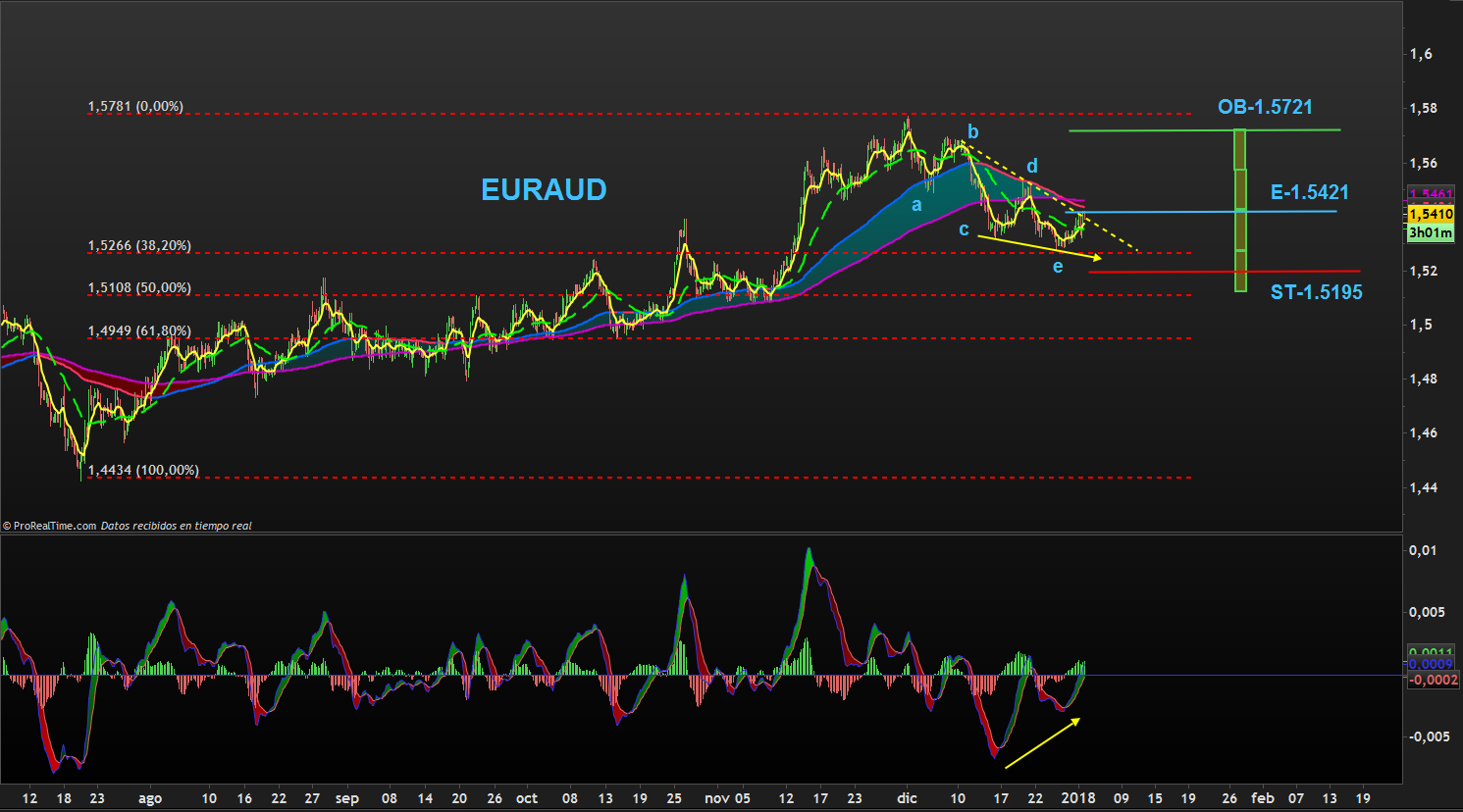 TRADING-EURAUD.png