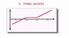 GRAFICO ESTRATEGIA CON OPCINOES TUNEL ALCISTA