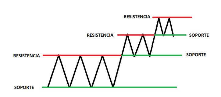 1515088607836-como-encontrar-soportes-y-resistencias-1.png