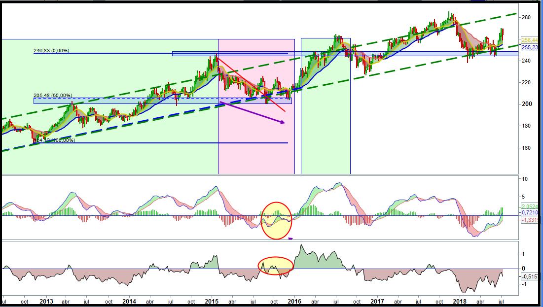 Analisis valores bolsa, acciones donde invertir
