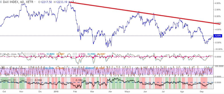 Indices – En Bolsa