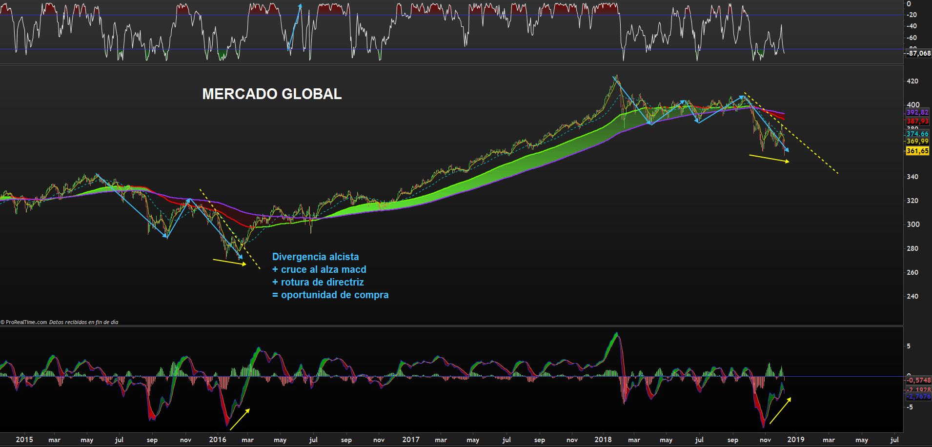 mercado-global-divergencia.png