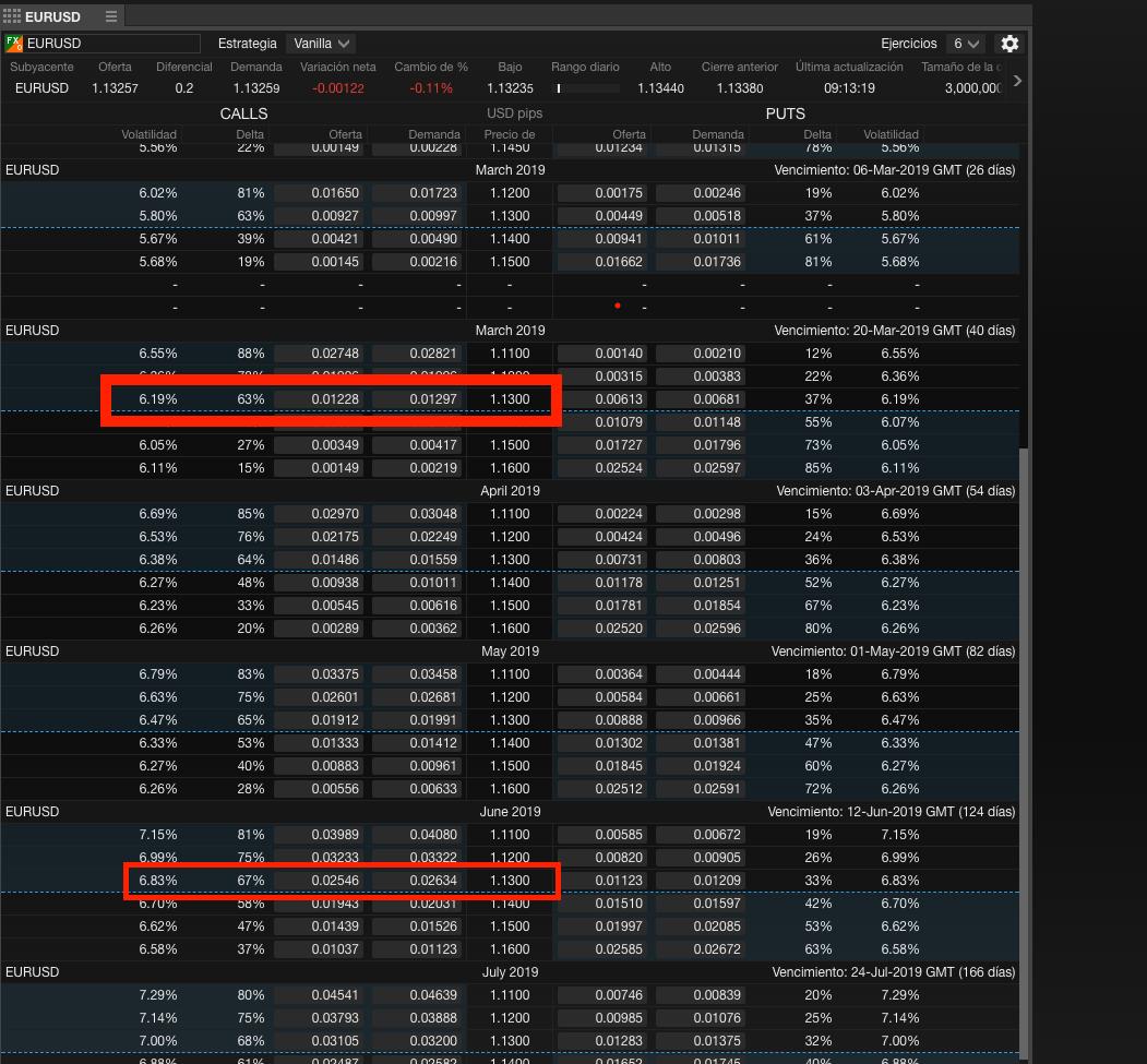 tabla de precios de opciones eurusd