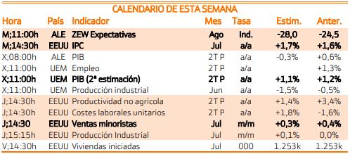 Calendario Uem.Datos De Interes 13 08 2019 Enbolsa