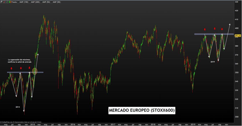 eurostoxx