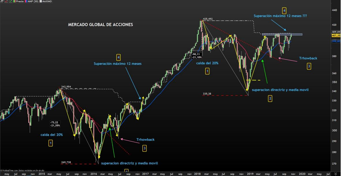 mercado global acciones