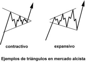 Figura triángulo expansivo