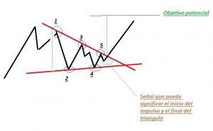 Figura triángulo simétrico