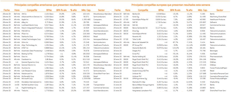 Datos macroeconómicos para invertir