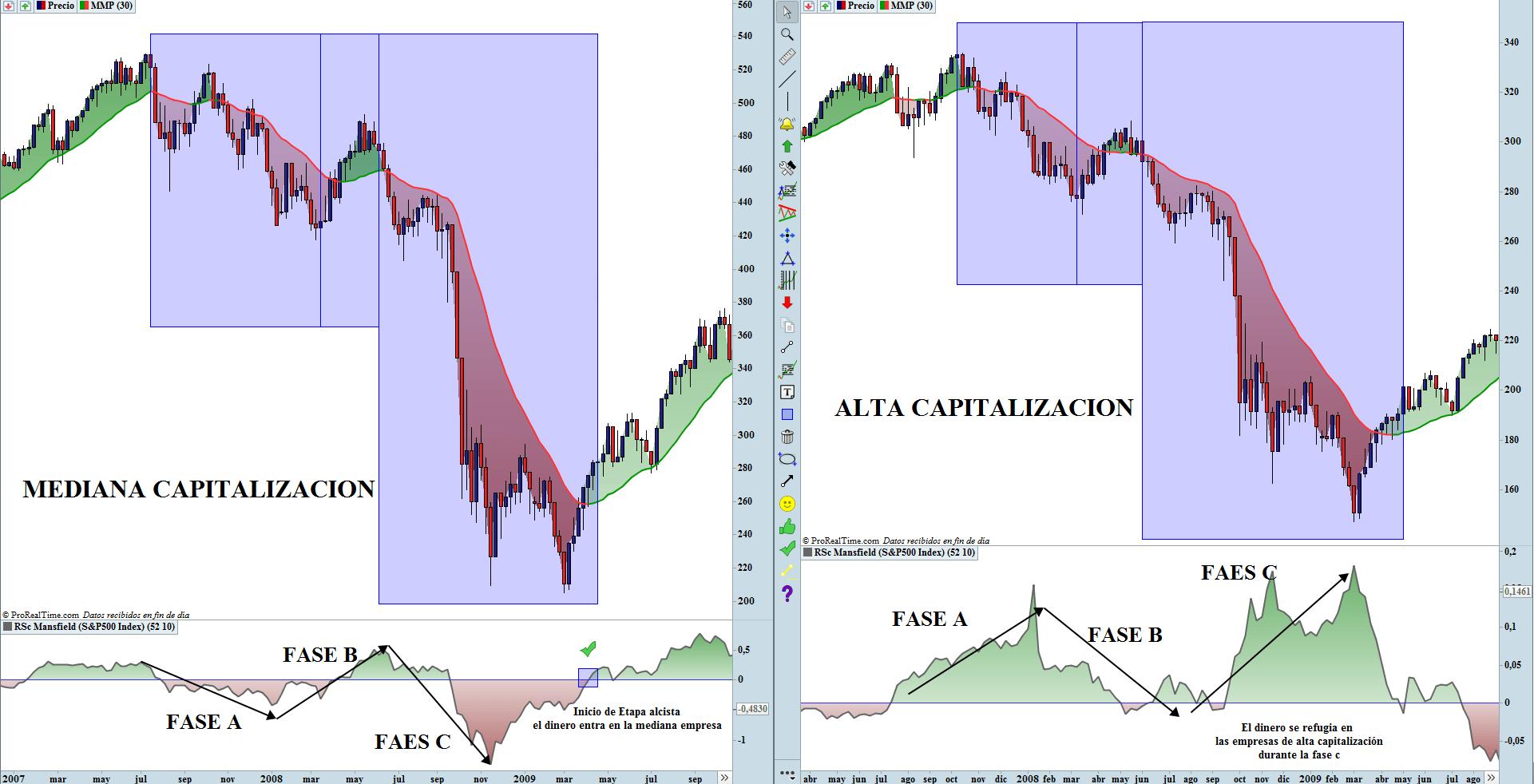 ALTA Y MEDIANA CAPITALIZACION