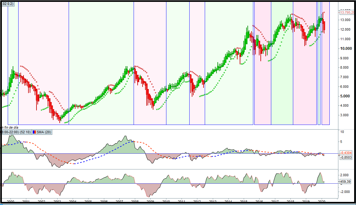 analisis tecnico dax30 02