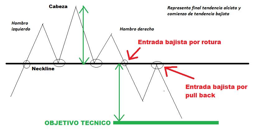 HOMBRO CABEZA HOMBRO 1