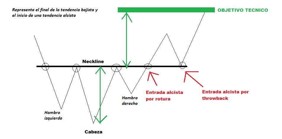 HOMBRO CABEZA HOMBRO INVERTIDO 2