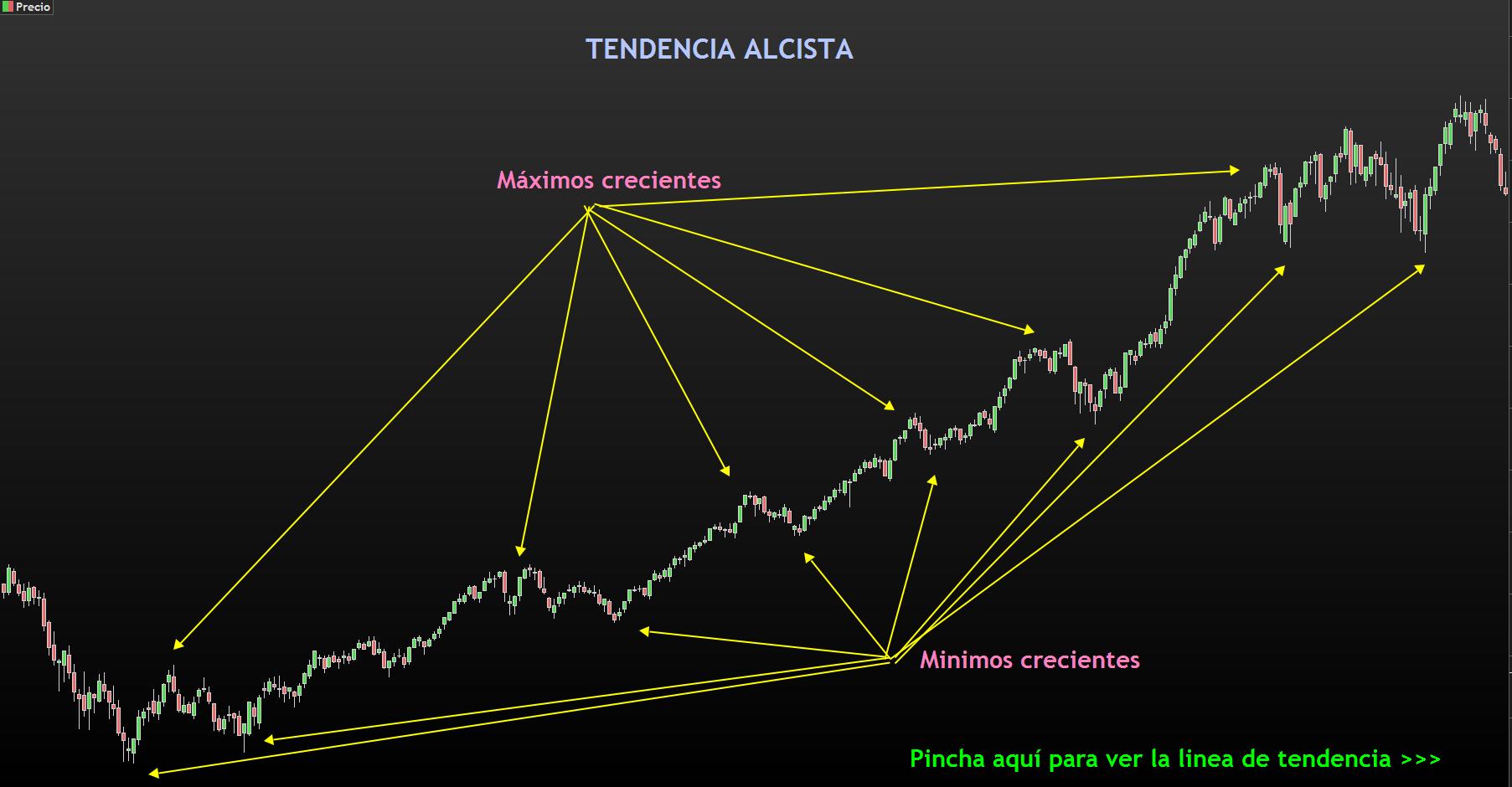 TENDENCIA ALCISTA