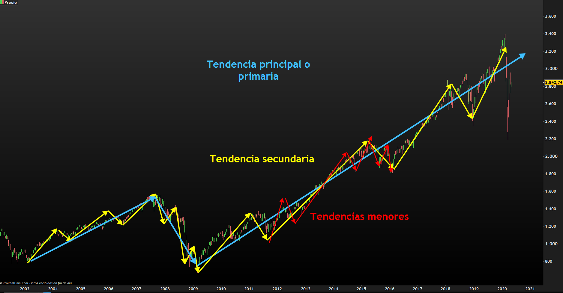 TENDENCIAS DE DOW