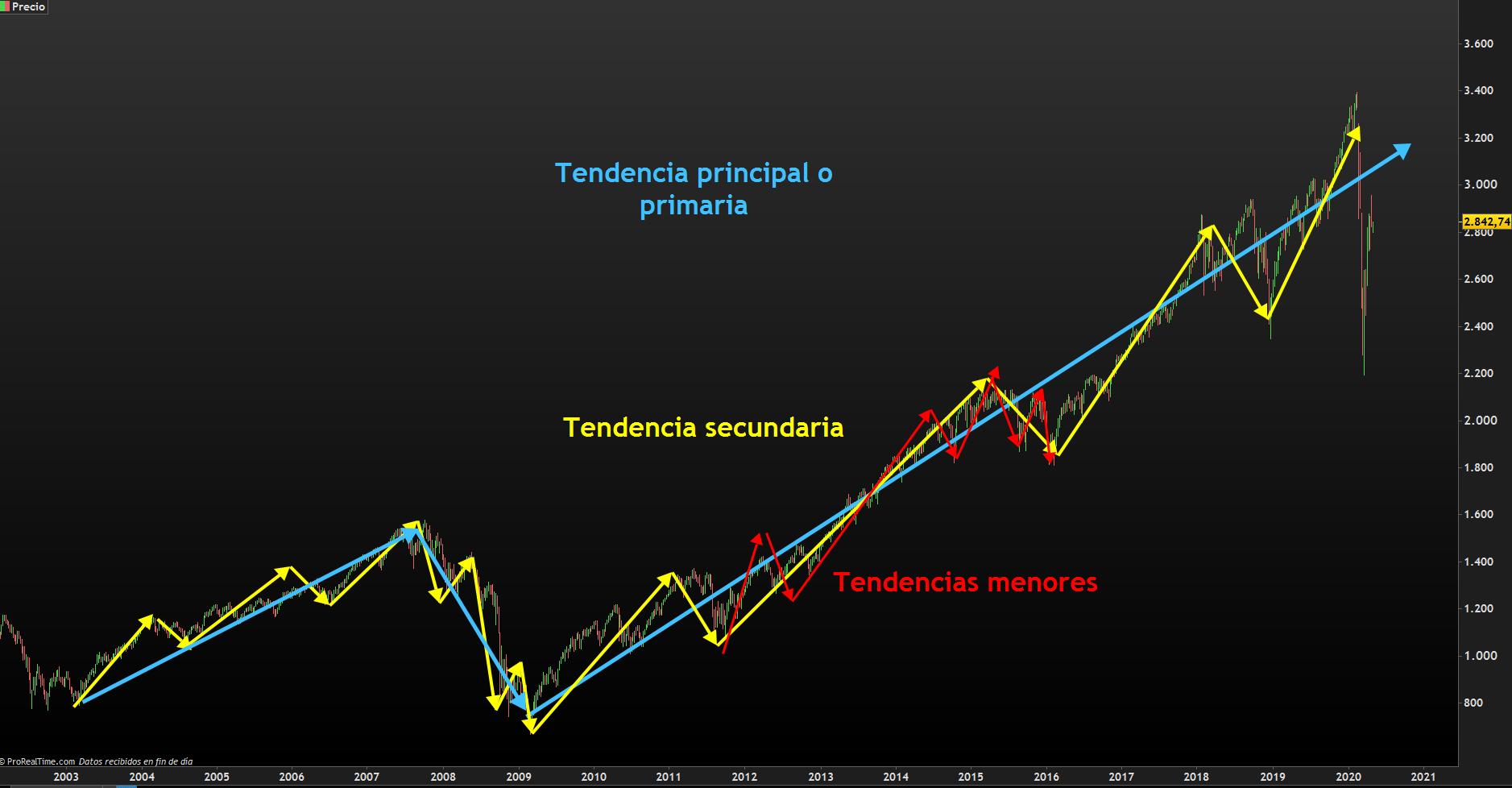 TENDENCIAS DE DOW