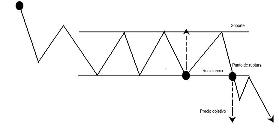 rango lateral