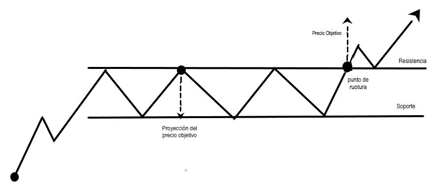 zona laterla alcista