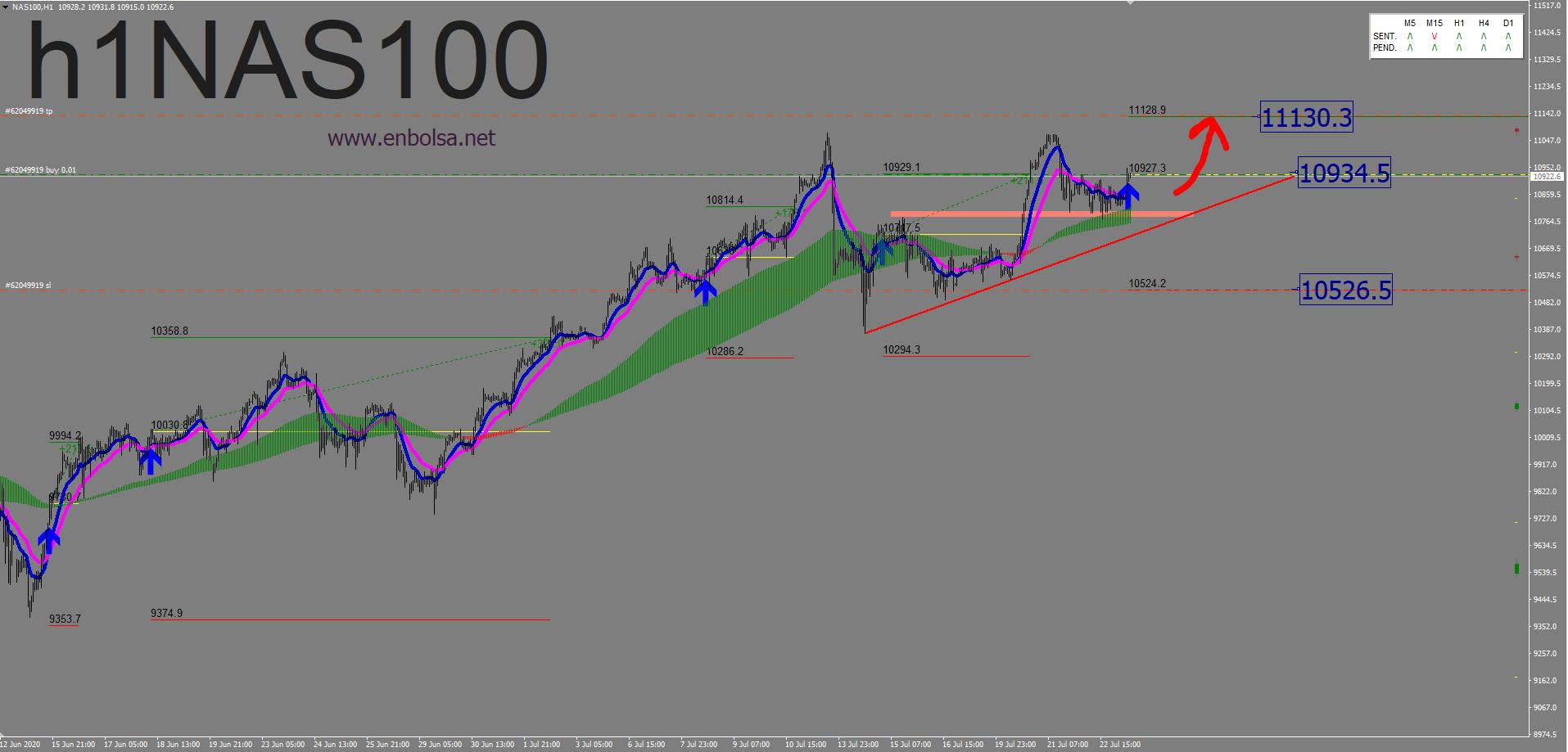 NUBE TENDENCIAL EN NASDAQ