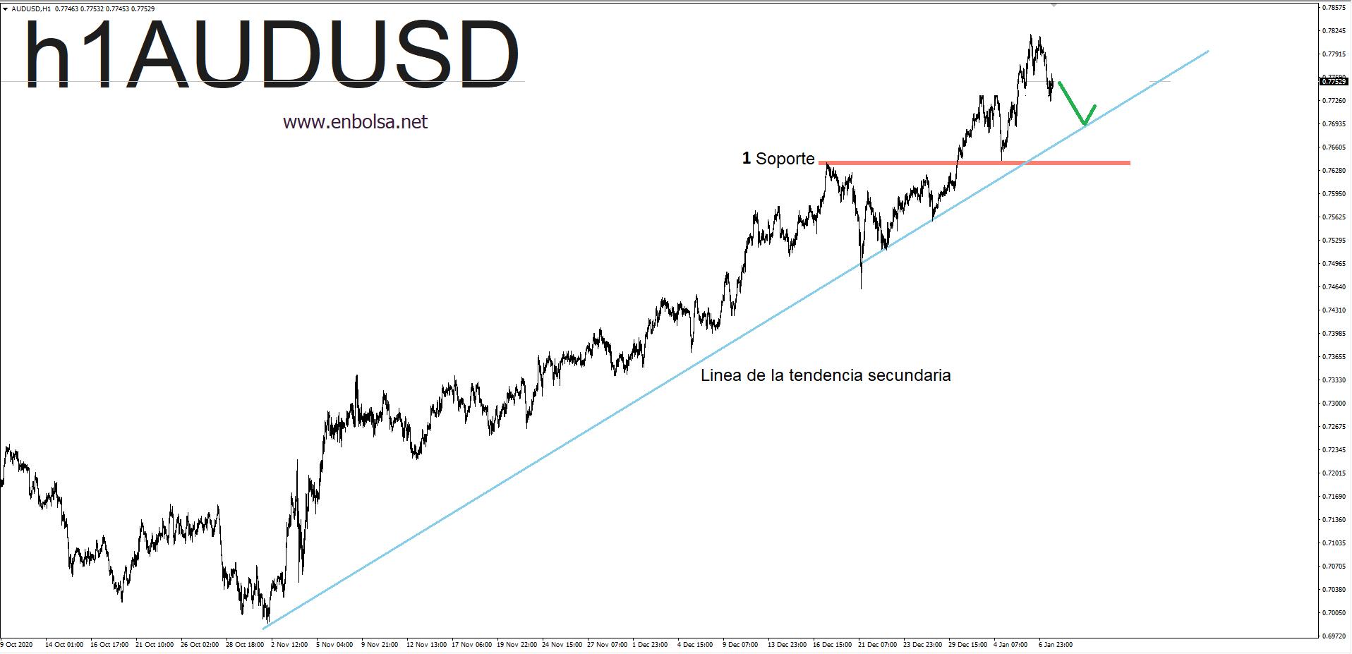 plan de swing trading 1