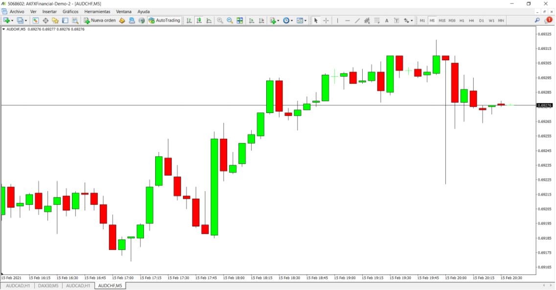 Grafico de 5 Minutos del mercado de Forex