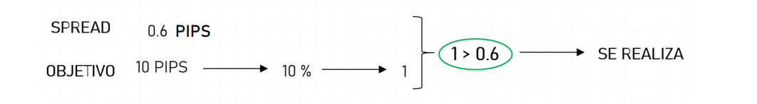 regla del spread correcta