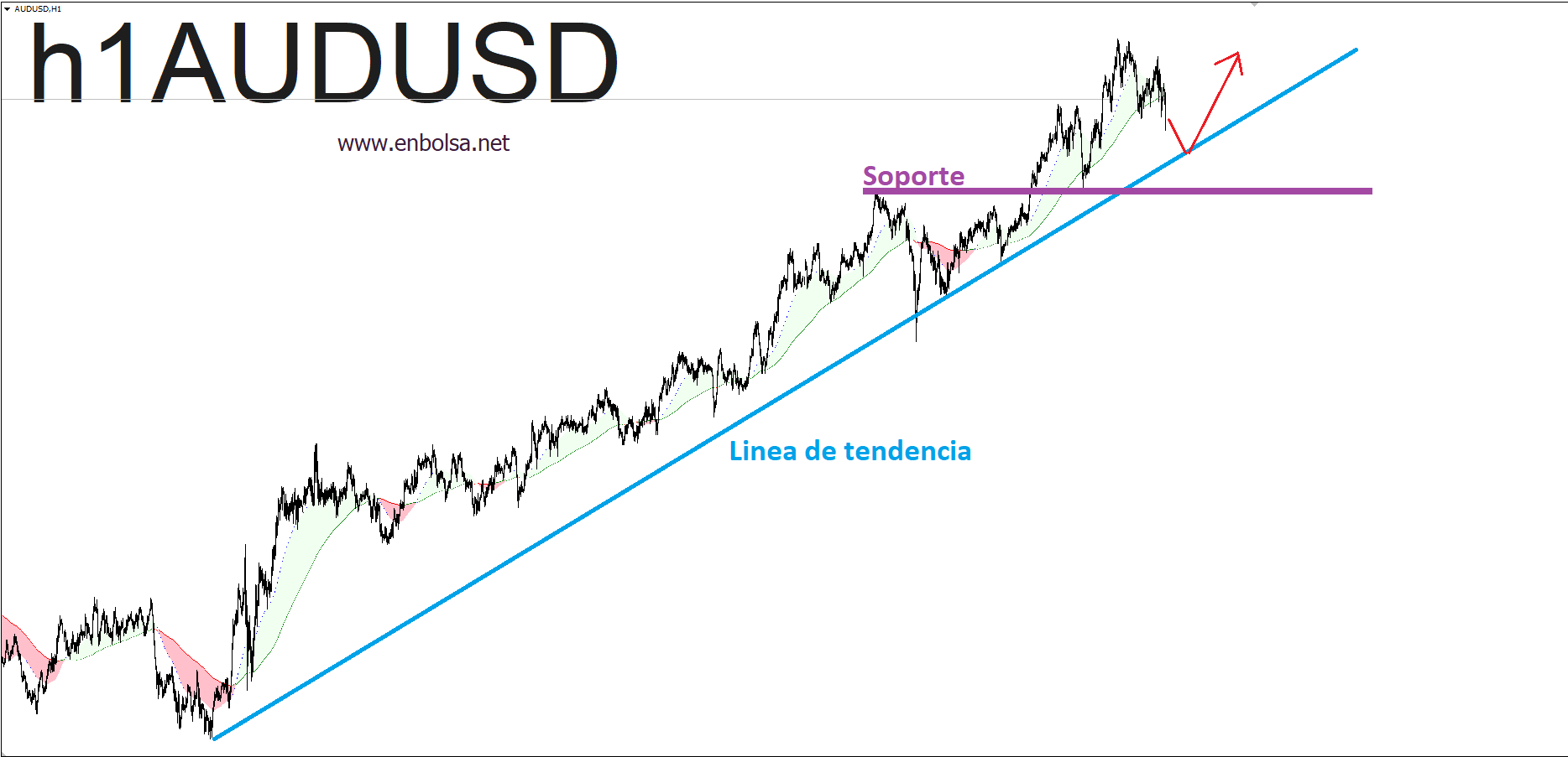 AUDUSD Diseñando una operación de swing trading