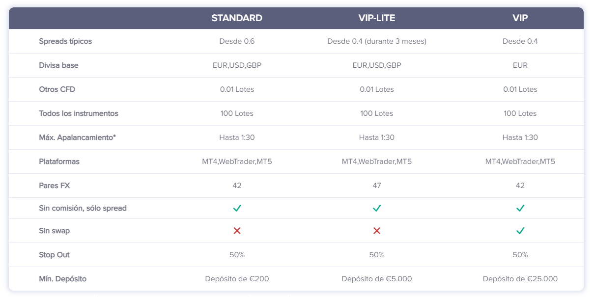 tabla cuentas trading