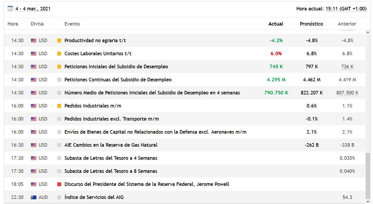 tabla de datos macroeconomicos