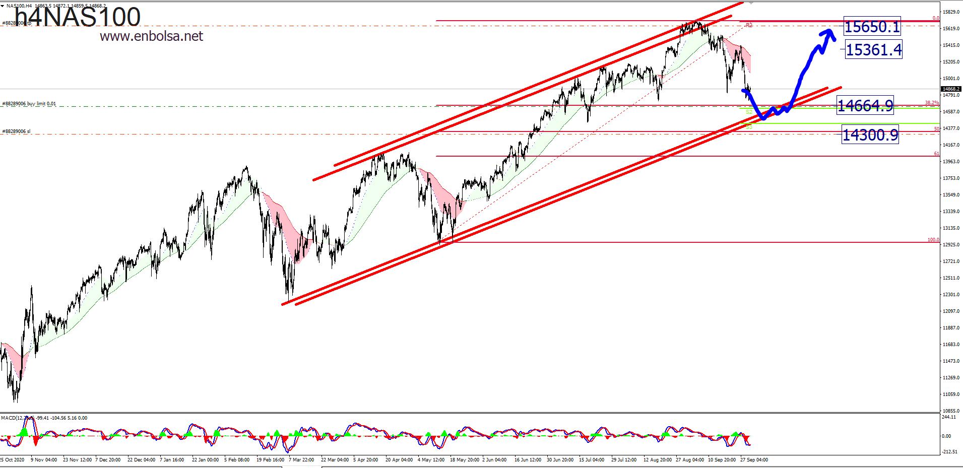 NASDAQ 100 FIBO Y CANAL
